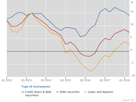 US dollar credit to EMDEs remained strong