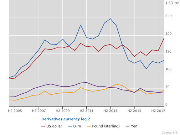 Outstanding notional amounts of OTC interest rate derivatives, USD trillions