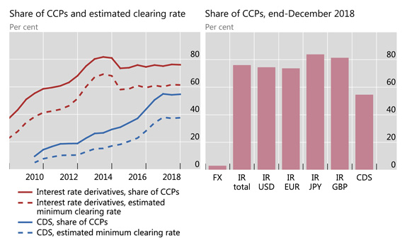 Outstanding notional amounts of CDS, USD trillions