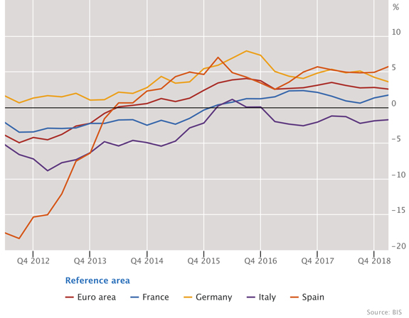 Real residential property prices in the euro area