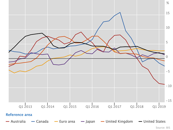 Real residential property prices in advanced economies