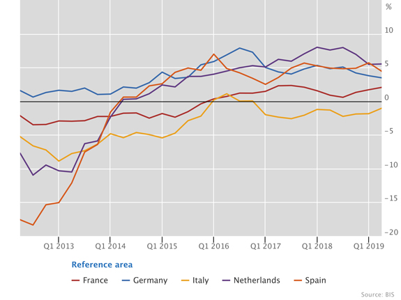 Real residential property prices in other advanced economies
