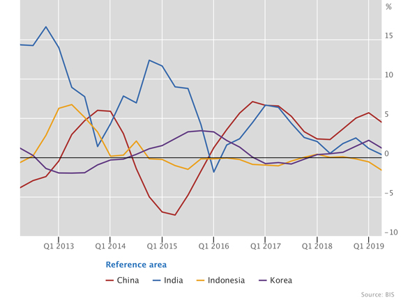 Real residential property prices in emerging Asia