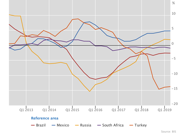 Real residential property prices in other emerging market economies
