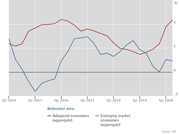 Aggregate developments in real residential property prices