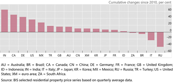 Real residential property price developments in selected countries since the GFC