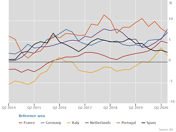 Real residential property prices in euro area member states