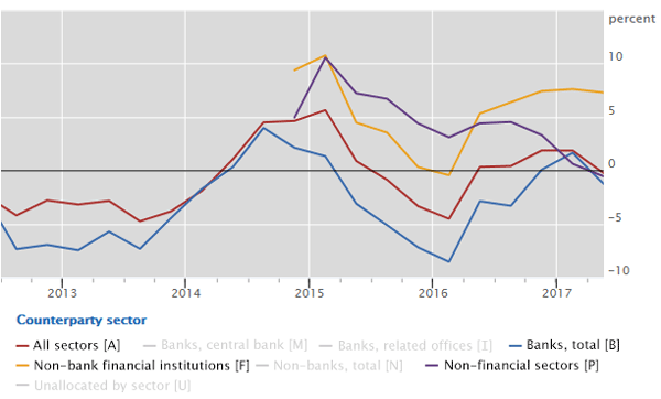 Cross-border credit contracts despite growth in lending to non-bank financials