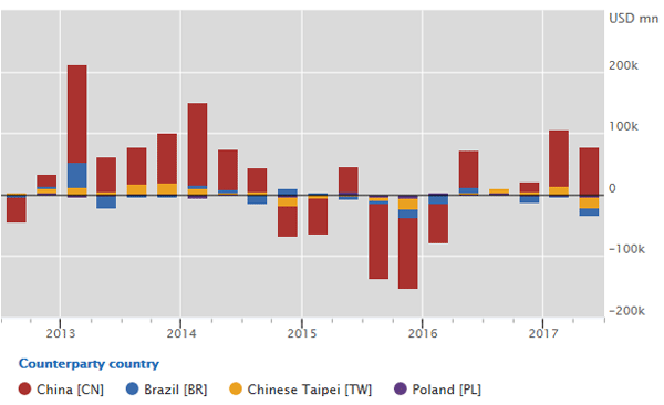 Lending to most emerging market economies declines, except to China