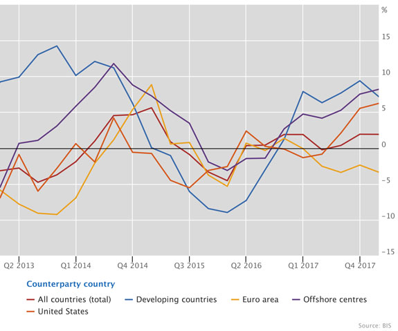 Cross-border bank credit expanded except in the euro area