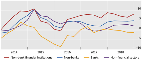 Credit to non-bank financials continued to expand rapidly