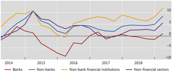 Banks' cross-border claims on non-bank financial institutions grew rapidly