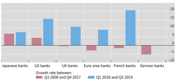 European banks' cross-border lending to non-banks expanding again