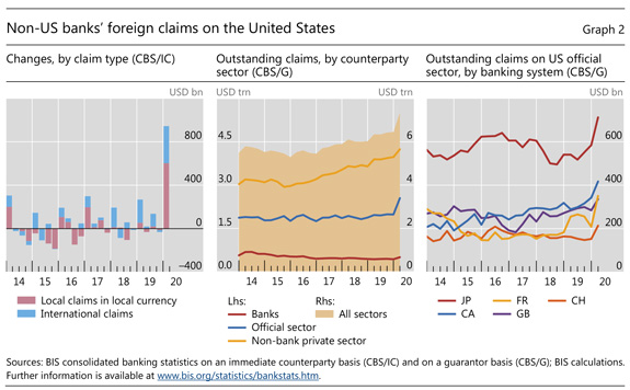 Non-US banks' foreign claims on the United States