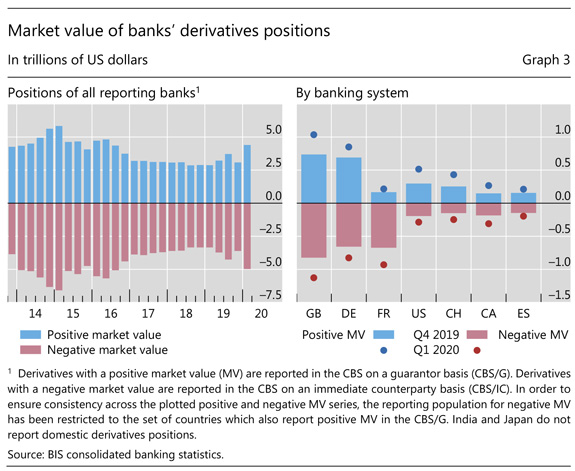 Market value of banks' derivatives positions