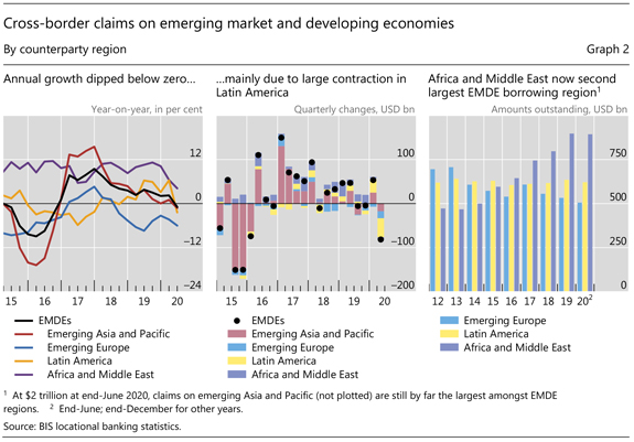 Cross-border claims on emerging market and developing economies