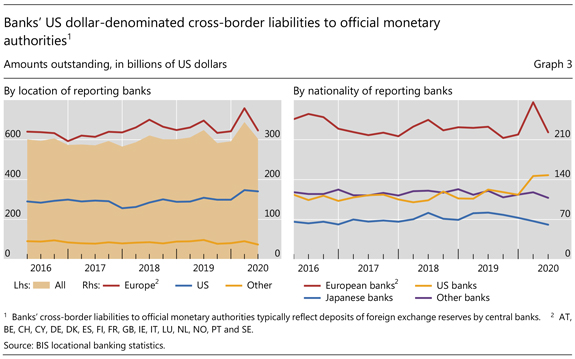 Banks' US dollar-denominated cross-border liabilities to official monetary authorities