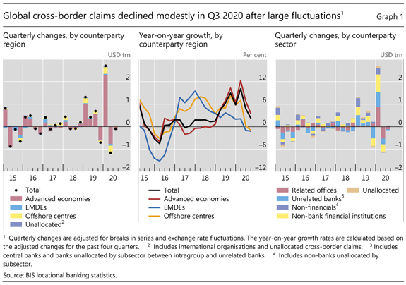 Global cross-border claims declined modestly in Q3 2020 after large fluctuations