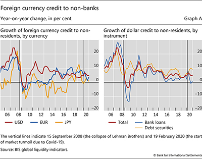 Foreign currency credit to non-banks