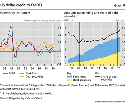 US dollar credit to EMDEs