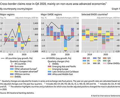 Cross-border claims rose in Q4 2020, mainly on non-euro area advanced economies