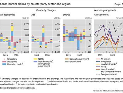 Cross-border claims by counterparty sector and region