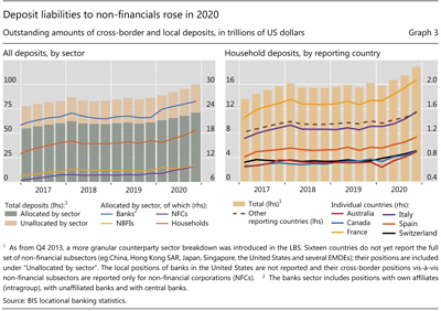 Deposit liabilities to non-financials rose in 2020